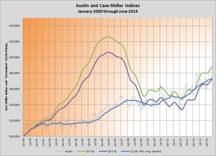 Chart - Austin and Case-Shiller Indices 0100-0614