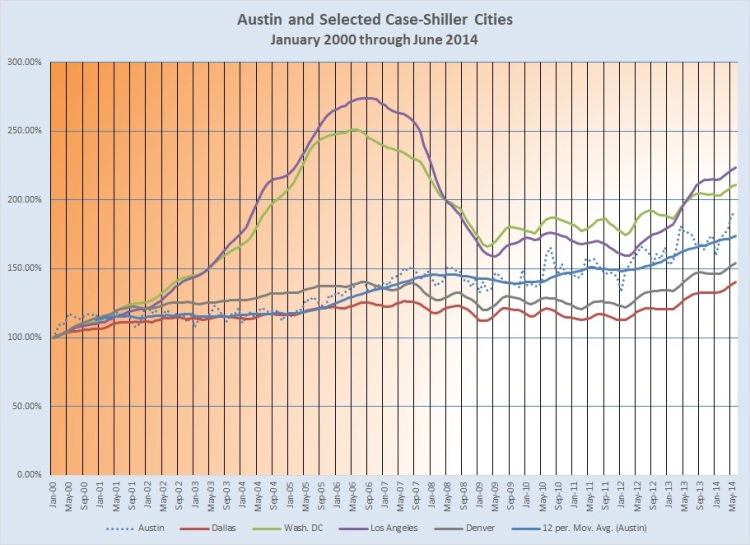 Chart - Austin and Selected Case-Shiller Cities 0100-0614