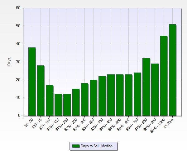 Days to Sell by Price Range 2013 through June 2015
