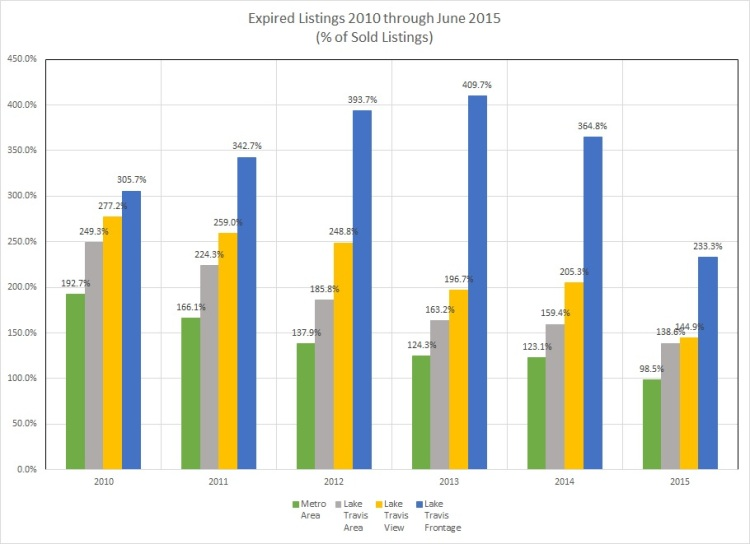 Graph - Expired Listings 2005-June 2015