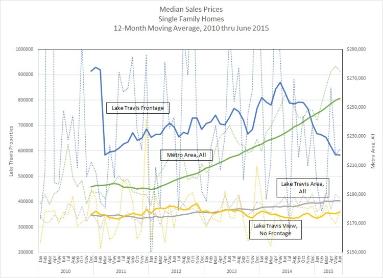 Graph - Median Sales Prices 2005-June 2015