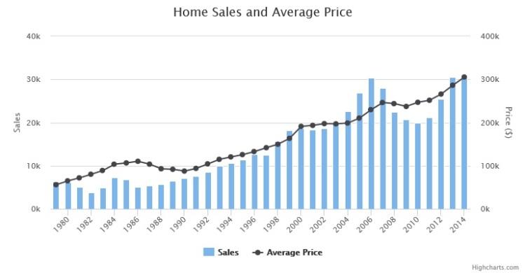 Austin Metro Average Price 2013-2014