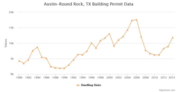 Austin Metro Building Permits 1980-2014