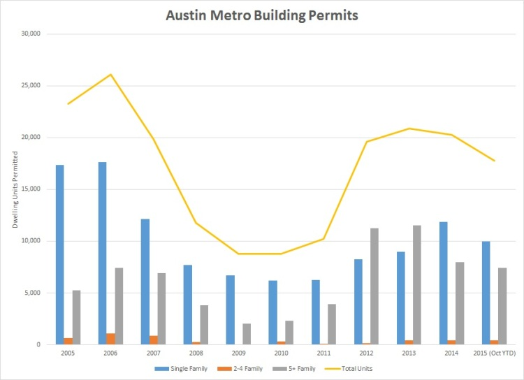 Austin Metro Building Permits 2005-2015