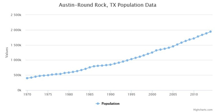 Austin Metro Population 1970-2014