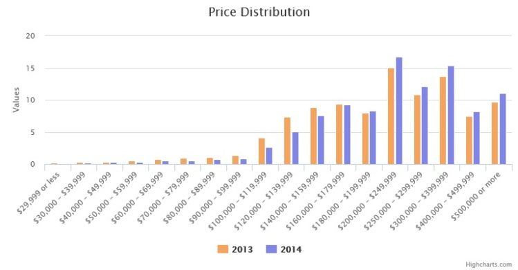Austin Metro Price Distribution 2013-2014
