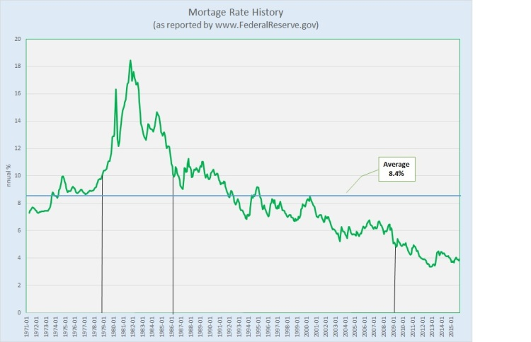 Mortgage Rate History 1971-2015