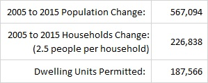 Table - Population vs. Building Permits 2005-2015