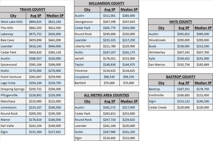 Austin Metro Prices by City and County