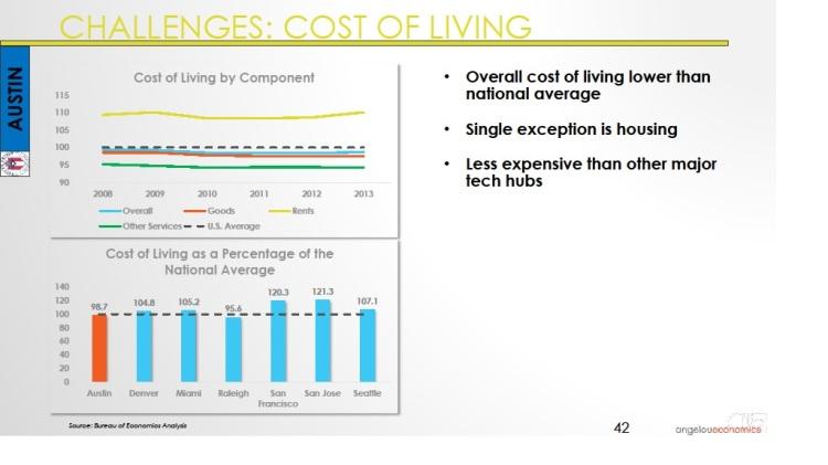 Long-Center-Economic-Forecast-Presentation 2015 Austin Affordability