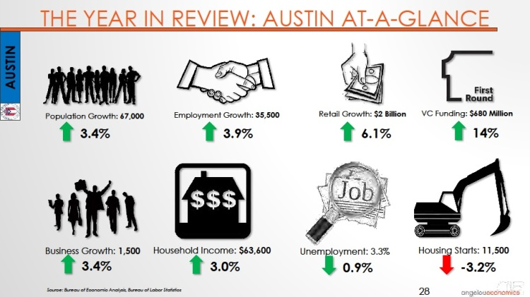 Long-Center-Economic-Forecast-Presentation 2015 Austin At-A-Glance