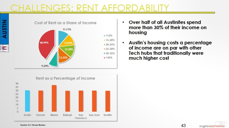Long-Center-Economic-Forecast-Presentation 2015 Austin Rent Affordability