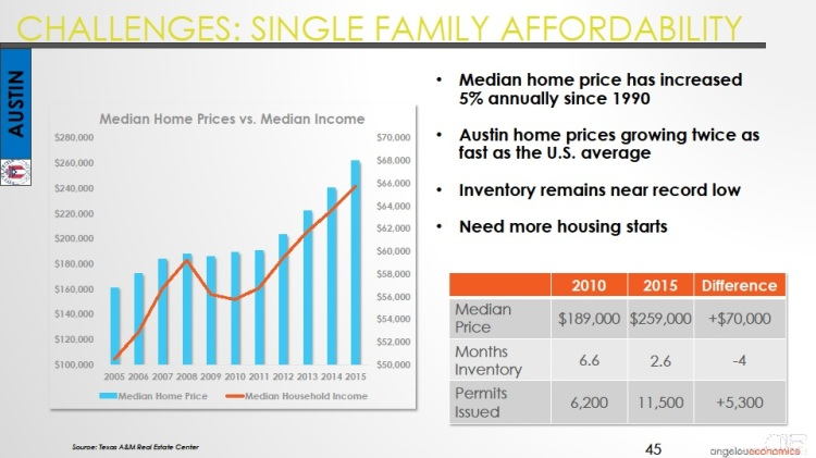 Long-Center-Economic-Forecast-Presentation 2015 Austin SFR Affordability