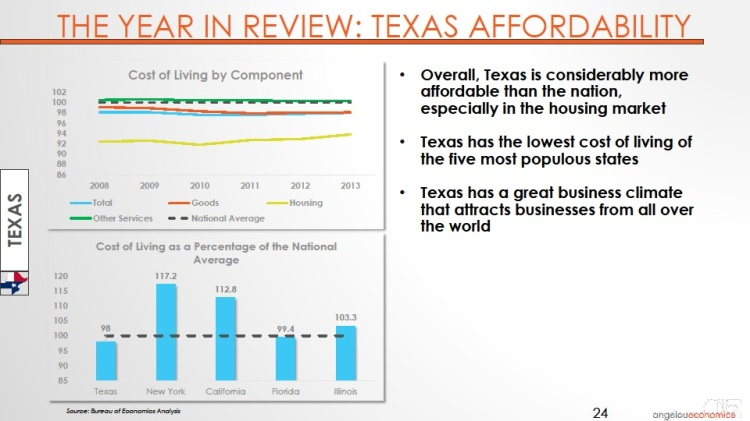 Long-Center-Economic-Forecast-Presentation 2015 Texas Affordability
