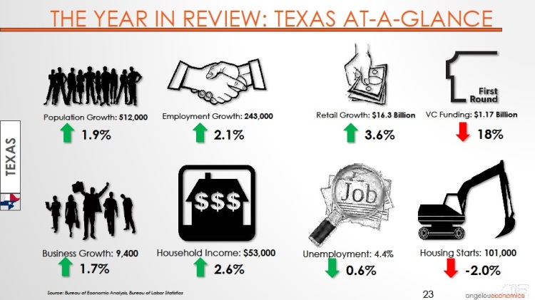Long-Center-Economic-Forecast-Presentation 2015 Texas At-A-Glance