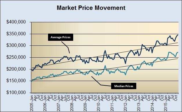 Market Price Movement 2005 to Present
