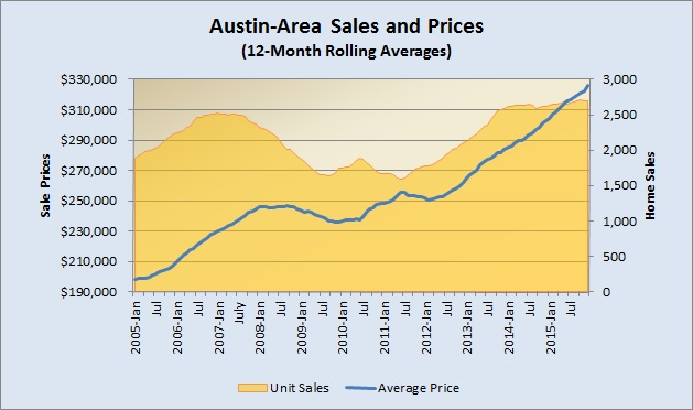 Unit Sales and Avg Prices 2005 to Present