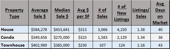 Property Type vs. Price & Affordability