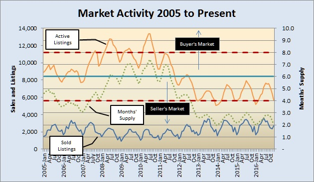 market-activity-2005-to-present-022217