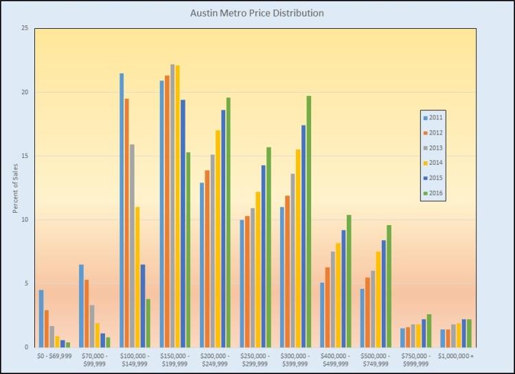 metro-price-dist-2011-2016