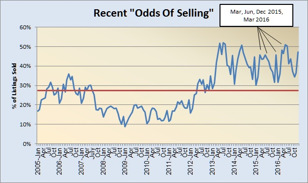 odds-of-selling-2005-present-022217