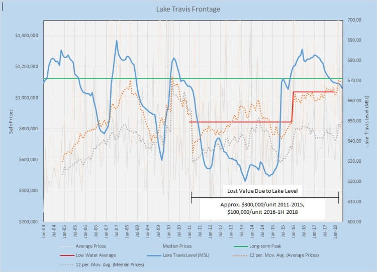 Lake Travis Frontage Prices vs. Lake Level