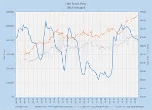 Lake Travis View Prices vs. Lake Level