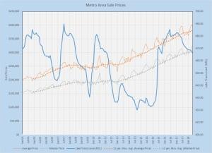 Metro Prices vs. Lake Level