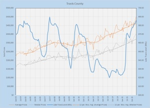 Travis County Prices vs. Lake Level