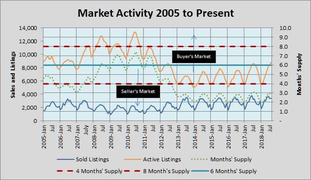 Market Activity 2005 to Present 092618