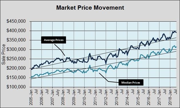 Market Price Movement 2005-Present - 092618