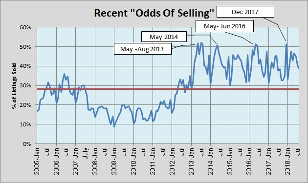 Odds of Selling 2005-Present 092618